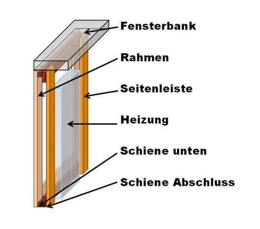 Schema des Aufbaus der Verkleidung