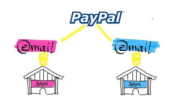 Paypal Mehrere Konten