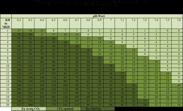 Die Tabelle gibt Aufschluss über den Kohlendioxidgehalt bei unterschiedlichen pH- und KH-Werten.