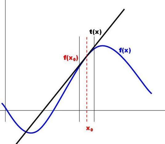Betrachten Sie die Funktionswerte von Tangente und Funktion.