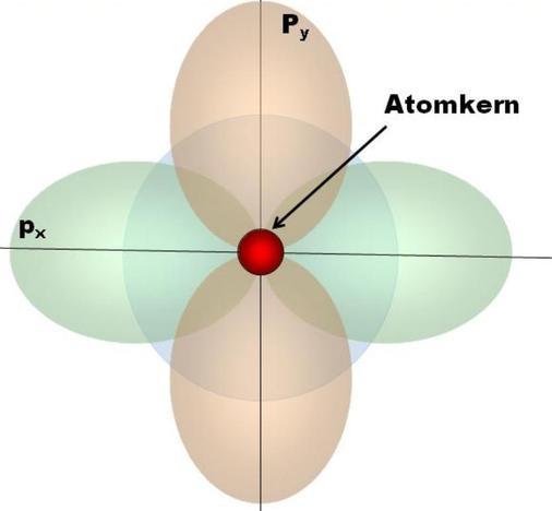 Orbitalmodell des Kohlenstoffsatoms.