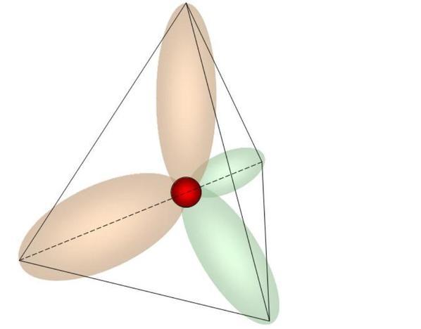 Das Atom nach der Hybridisierung. Der Kern liegt in der Mitte des Tetraeders