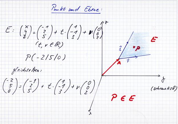 Ebene und Punkt - Lage im Raum.