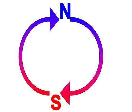 Beim Drehen bewegen sich die Elektronen abwechselnd zum Nord- und zum Südpol.