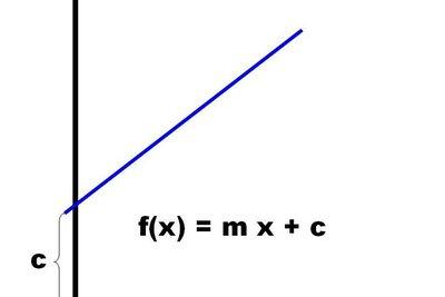 Der Ordinatenabschnitt ist leicht zu berechnen.