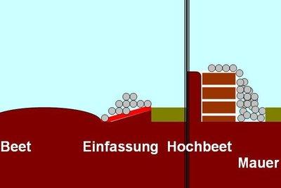 Schema der Beetumdandung aus Natursteinen.