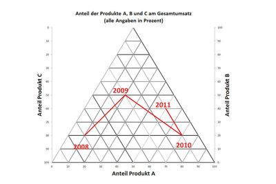Ein Dreiecksdiagramm stellt die Verteilung dreier Komponenten dar.