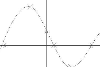 Zur Kurvendiskussion gehört auch der Graph.