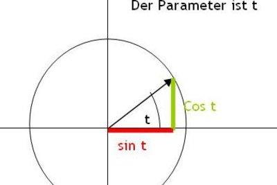 Parametrierung des Einheitskreises.