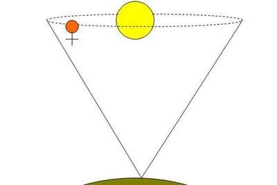 Von der Erde aus gesehen, sind Venus und Sonne nahe zusammen.