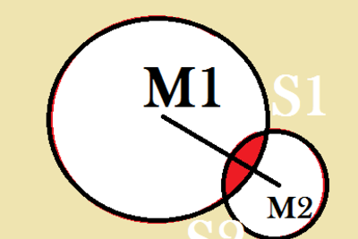 Kreisschnittmengen zu berechnen ist aufwendig.