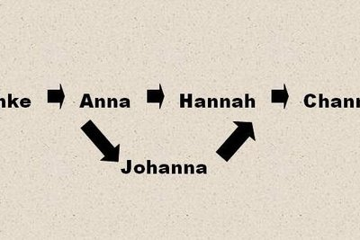 Herkunft des Namens Anke