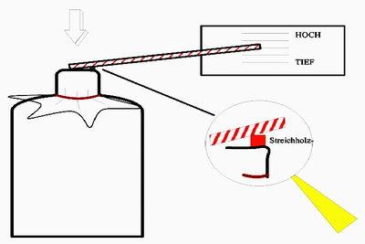 So sieht (schematisch) Ihr Barometer aus.