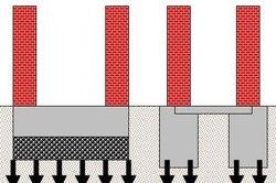 Die Bodenplatte überträgt die Kraft gleichmäßig ins Erdreich.