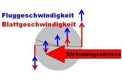 Geschwindigkeiten des Rotorblatts