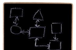 Mit Mindmaps können Sie effektiv Ihre Ideen sammeln und ordnen.
