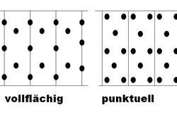 Lage der Dübel bzw. Mörtelbatzen