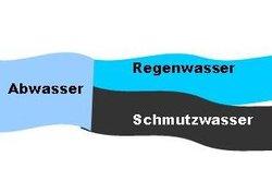 Die Gebühr für Abwasser teilt sich in Schmutzwasser- und Regenwassergebühr.
