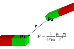 Das magnetische Kraftgesetz zeigt die Abhängigkeit von der Polstärke und dem Abstand auf.