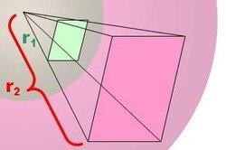 Die Intensität nimmt im Quadrat des Abstands ab.