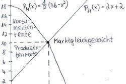 Marktgleichgewicht mit Funktionen berechnen