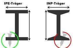 Besonderheiten des IPE-Trägers