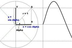 Einheitskreis zur Bestimmung von Näherungswerten