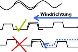 Oben Wellbelch, unten Trapezblech und Bedeutung der Windrichtung