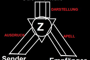 Karl Bühlers Organonmodell ist ein Kommunikationsmodell.