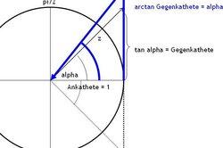 Der arctan gibt an, welcher Winkel welchem Tangenswert zu Grunde liegt.