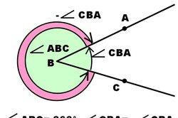 Der negative Winkel entsteht durch Drehung im Uhrzeigersinn.