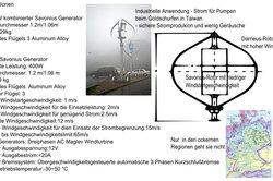 Spezifikationen, Skizze, Beispiel eines bewährten Konzepts aus Taiwan und Windkarte Deutschland