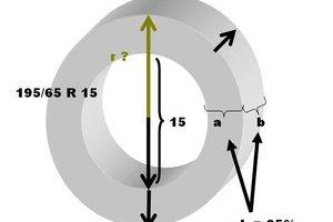 Der Radius des Rades ist kompliziert zu berechnen.