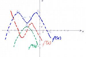 Graph der Funktion mit ihren (skizzierten) Ableitungen