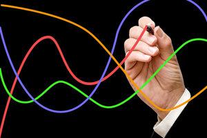 Viele Winkelfunktionen sind linear abhängig.