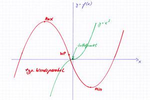 Funktionen dritten Grades sind Wendeparabeln.