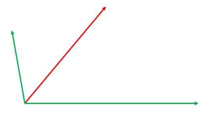 Der rote Vektor kann in zu den grünen Vektoren parallele Komponenten zerlegt werden.