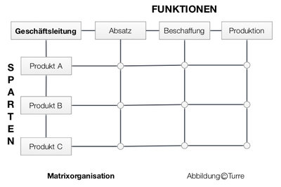 Die Matrixorganisation findet in Unternehmen mit unterschiedlichen Produktgruppen Anwendung.