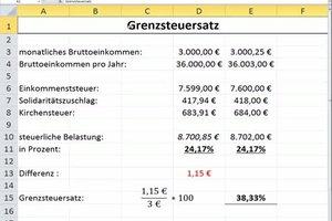 Grenzsteuersatz berechnen - so geht's