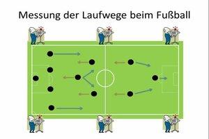 Die Messung der Laufwege beim Fußball - so wird's gemacht