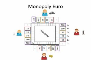 Monopoly Euro - Spielanleitung