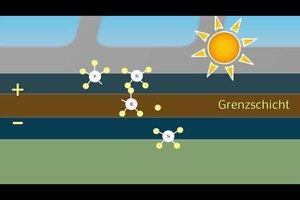 Die Funktionsweise einer Solarzelle - einfach erklärt