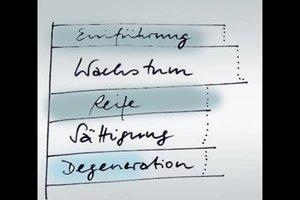 Produktlebenszyklus an einem Beispiel verständlich erklärt