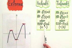 Extrempunkte berechnen für eine Kurvendiskussion - Anleitung