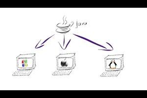 Wofür wird Java benötigt? - Erklärung des Programms