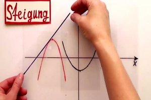 Steigung einer beliebigen Funktion berechnen - so wird's gemacht