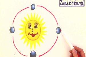 Zenitstand - eine Erklärung