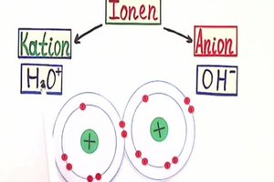 Was sind Ionen? - Eine verständliche Erklärung