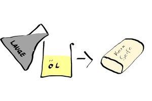 Gallseife und Kernseife - Unterschied und Verwendungsmöglichkeiten einfach erklärt