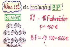 Unterschied: nominales und reales BIP - Erklärung